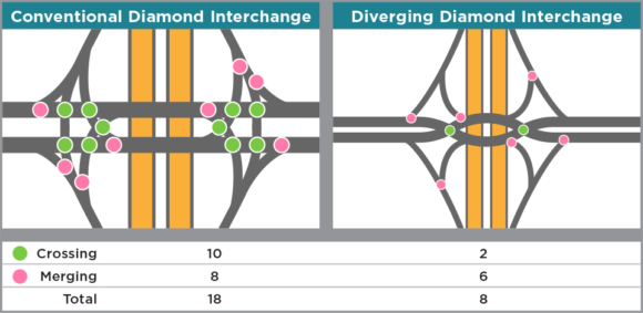 A major safety benefit of a diverging diamond interchange (DDI) is that it's been proven to significantly reduce collisions. In the signalized intersection depicted above, converting to a DDI reduces the number of conflict points from 18 to 8.
